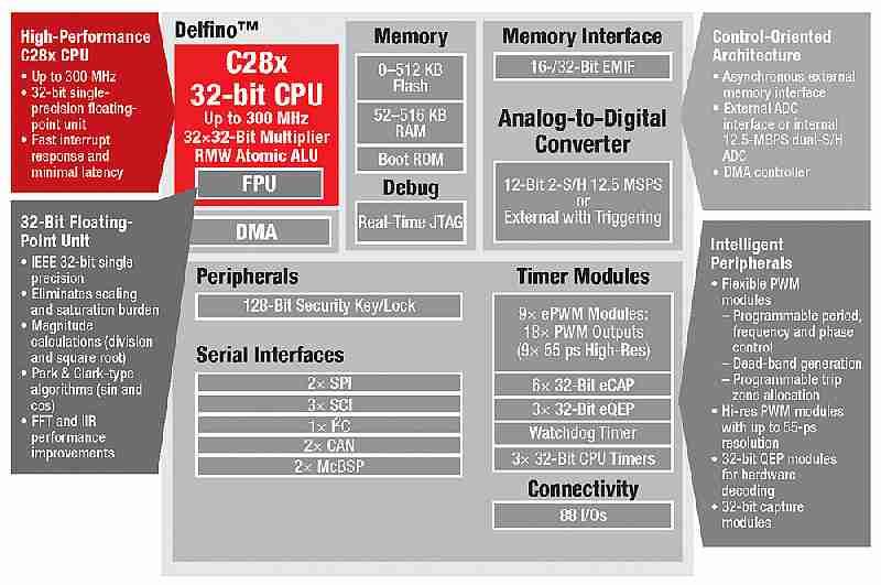SM320F28335-HT: il Digital Signal Controller di TI per alte