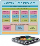 ARM Cortex-A7