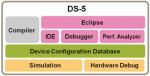ARM DS-5