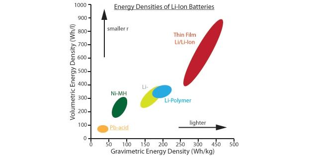 Confronto della tecnologia al litio rispetto alle principali tecnologie precedenti