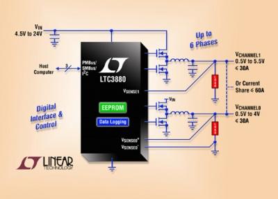 LTC3880/-1, controllore DC/DC