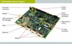Web HVAC per KIRIN3 da Freescale