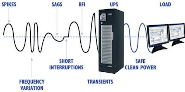 UPS reference design