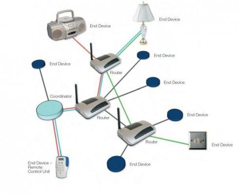 ZigBee: Protocolli di comunicazione ZigBee