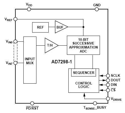 AD7298-1: ADC a 8 canali, 1 MSPS, 10 bit SAR