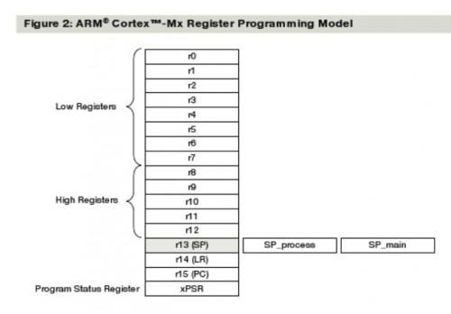 ARM cortex M4