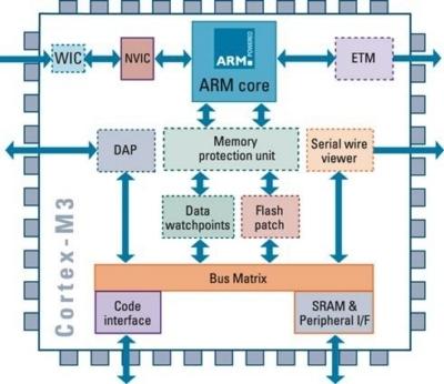 Atmel e ARM rafforzano la loro partnership tecnologica Cortex-m3-arm-cpu