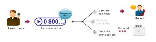 centralino telefonico remoto virtuale della Axiatel