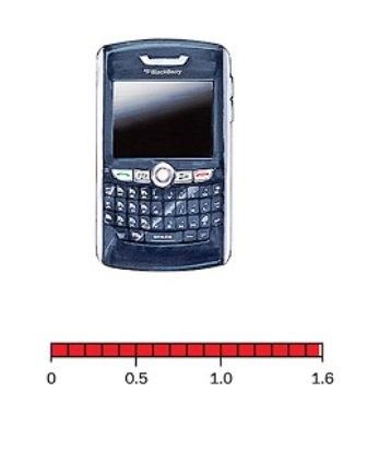 i cellulari più dannosi