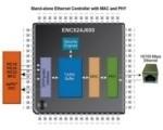Microchip annuncia nuovi controllori Ethernet