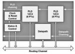 PSoC Cypress Semicondutoc permette l'elaborazione distribuita dei processi