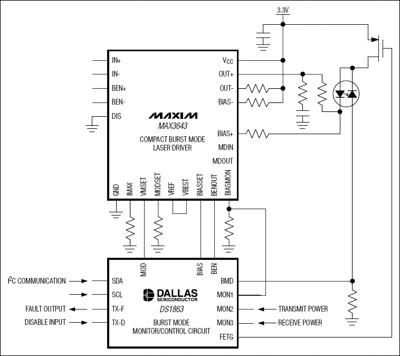 Il DS1863 controllore PON Burst-Mode con soluzioni di monitoraggio integrate
