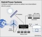 Energia solare ed eolica