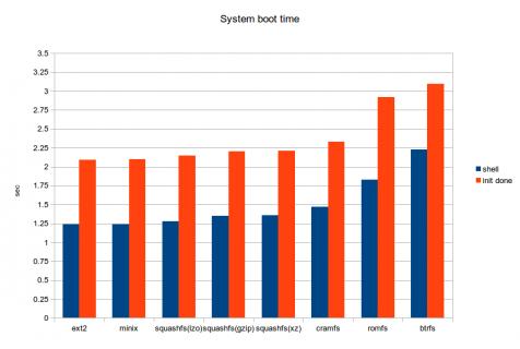 Tempo di avvio del sistema al variare della tecnologia di filesystem utilizzata.
