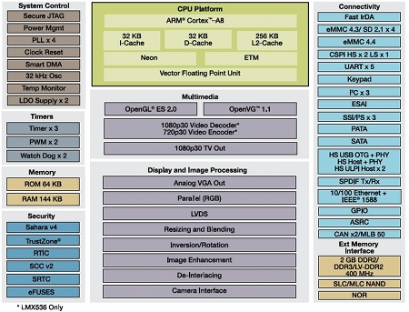 SoCs Automotive Focused di Freescale