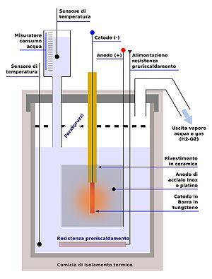 Alla scoperta della fusione fredda