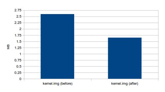 Dimensioni dell'immagine del kernel, prima e dopo le ottimizzazioni effettuate.