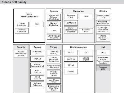 Famiglia Kinetis K30: microcontrollori a basso consumo con LCD a segmenti