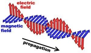 La diffrazione delle onde elettromagnetiche