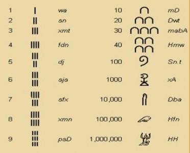 La matematica egizia
