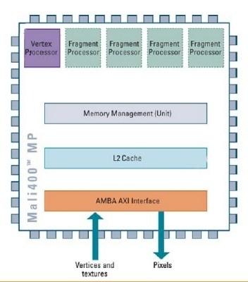 Le GPU della serie Mali di ARM raggiungono la conformità alle API Khronos OpenGL ES 2.0 Diagram