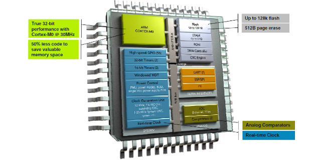 LPC 1200 Immagine tratta da: http://electronicdesign.com/content/content/62349/62349_fig1.jpg