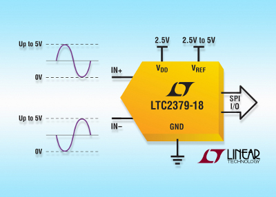 ADC LTC2379-18 a 18-Bit, 1.6Msps, 101dB SNR della Linear Technology