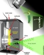 Lo schema mostra come funziona una macchina per i raggi X