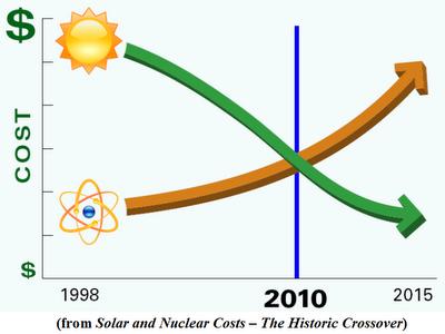 nucleare solare