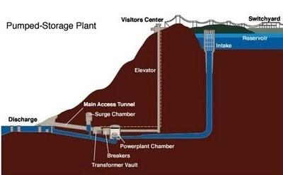 Acqua pompata dal sottosuolo per essere immagazzinata