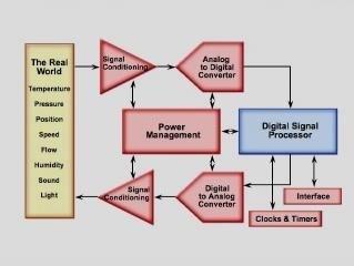 Signal Chain - Principi di base