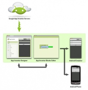 App Inventor per Android