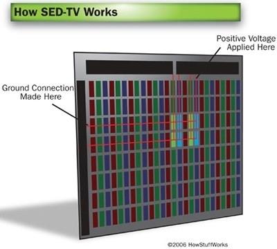 SED TV - Creazione delle immagini nelle SED TV