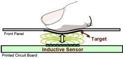 Il sensore induttivo - come funziona?