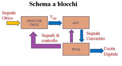 sistema_comp