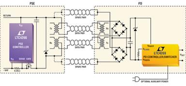 Lo standard PoE definisce le caratteristiche per l'alimentazione di periferiche e telecamere di rete con consumi massimi di elettricità di 12,9 W
