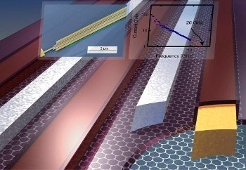 Transistor al grafene transistor