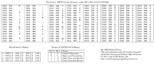 Codice ascii tabella a 7bit e tabella estesa a 8bit for 7 bit ascii tabelle
