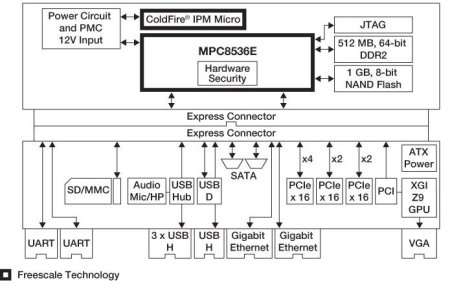 MPC8536E-ADK block diagram
