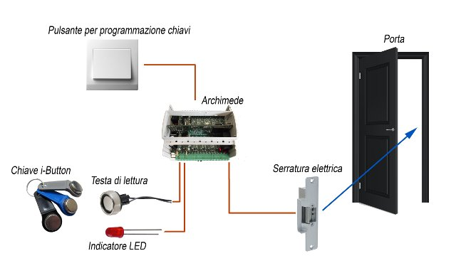 Schema Cablaggio Chitarra Elettrica : Archimede progetti open source antifurto e controllo