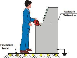 carica elettrostatica corpo