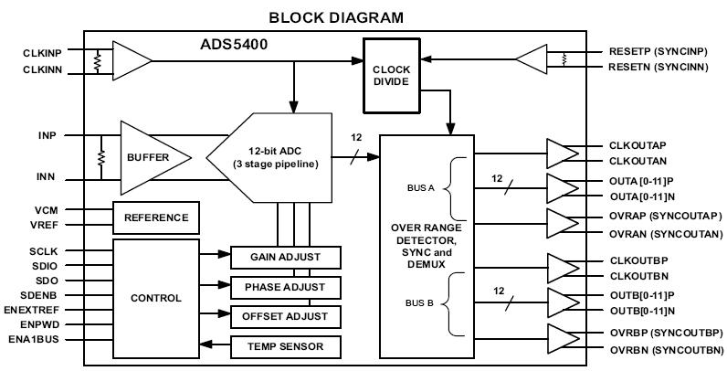 adc ads5400 schema blocchi