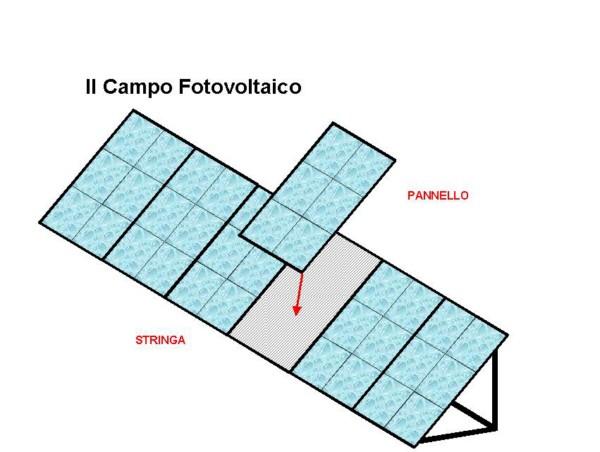 Sistemi Fotovoltaici Basati Sull Energia Solare