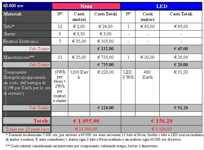 Schema Elettrico Per Neon A Led : Tubo luminoso a led modulare per tensione di rete