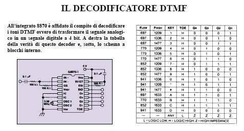 decodificatore_dtmf
