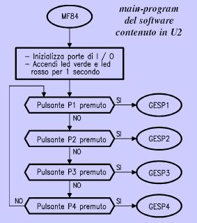 registratore_digitale_4_messaggi_main_program