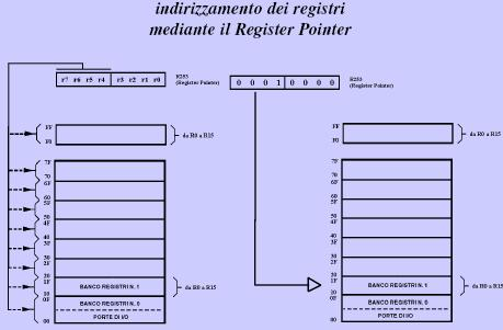 indirizzamento_registri_register_pointer