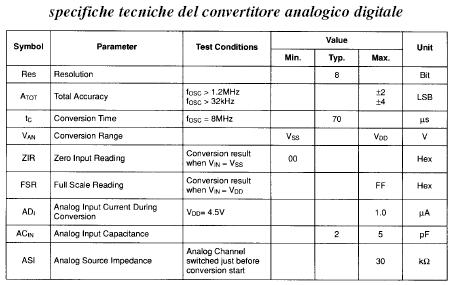 convertitore_analogico_digitale_specifiche_tecniche