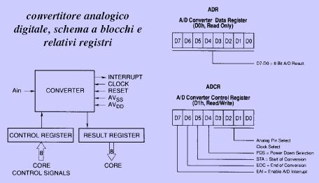 convertitore_analogico_digitale_schema_blocchi