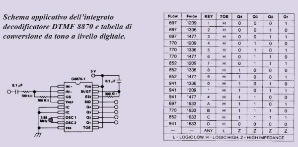 schema applicativo integrato_decodificatore_DTMF_8870.